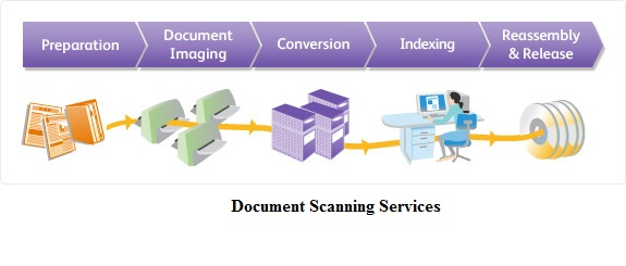 diagram-imaging-document-Management-services